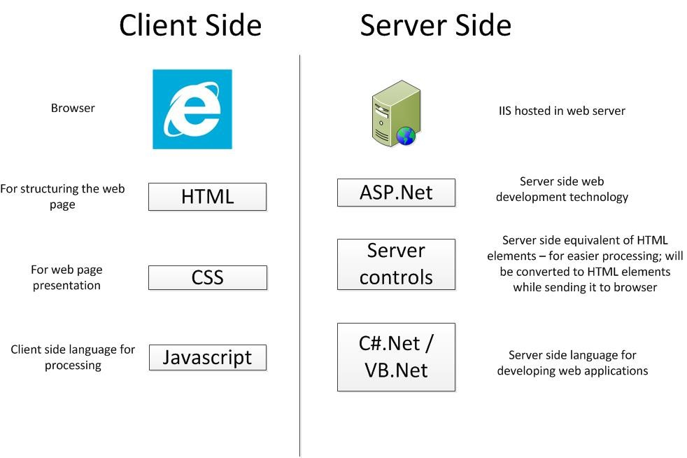 Server-Side-Client-Side